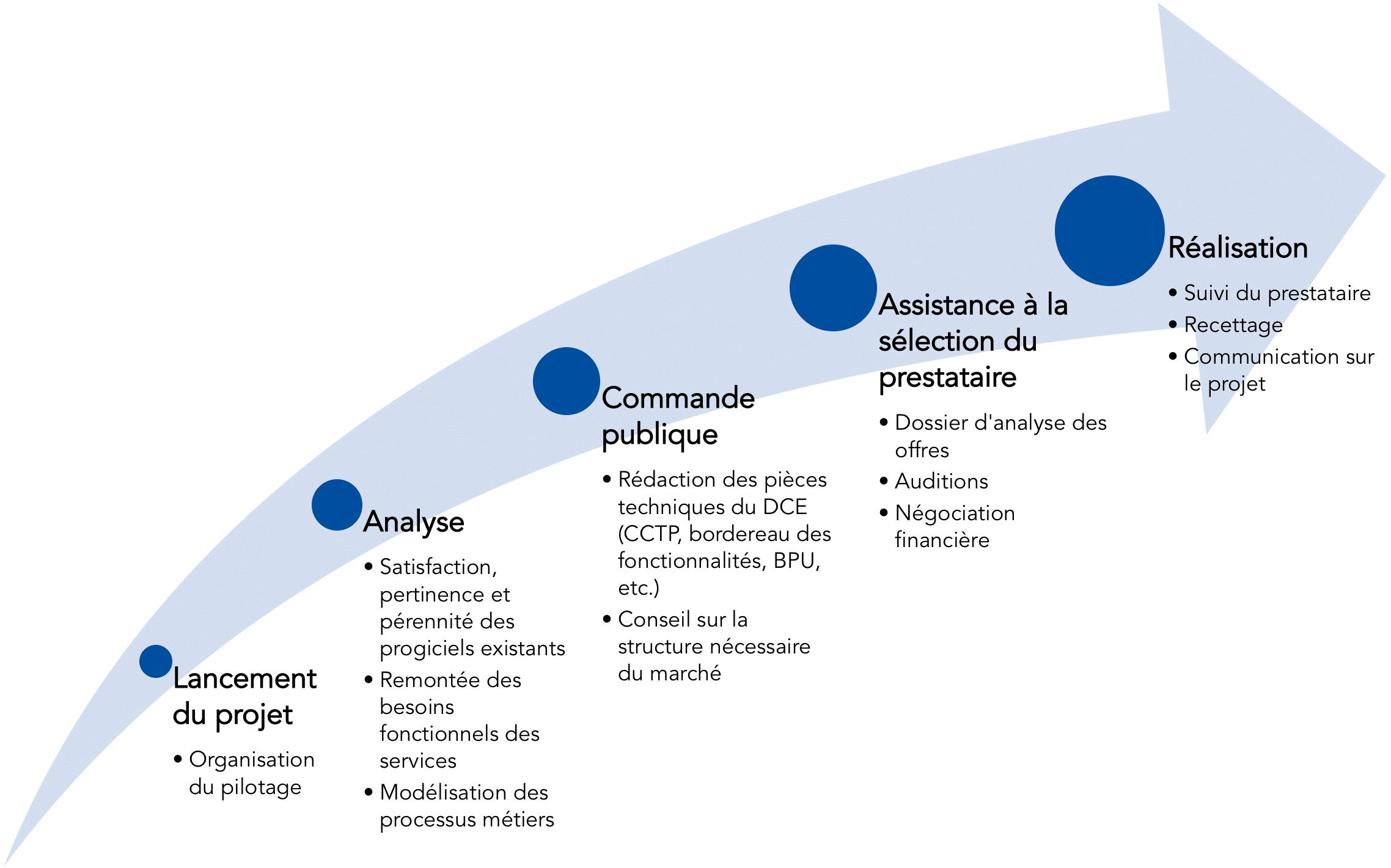 Méthodologie projet
